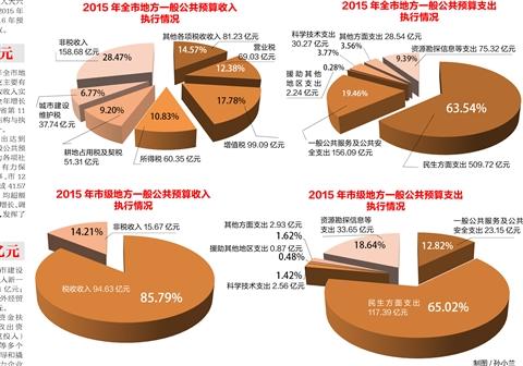 2016年财政收入结构