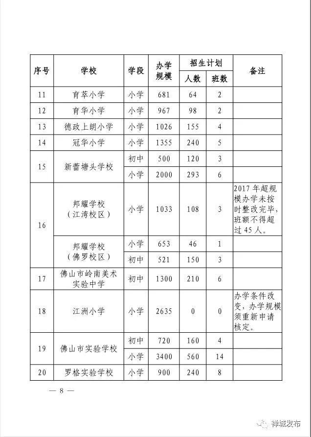 禅城2018年中小学招生计划公布 将提供1.65万个学位